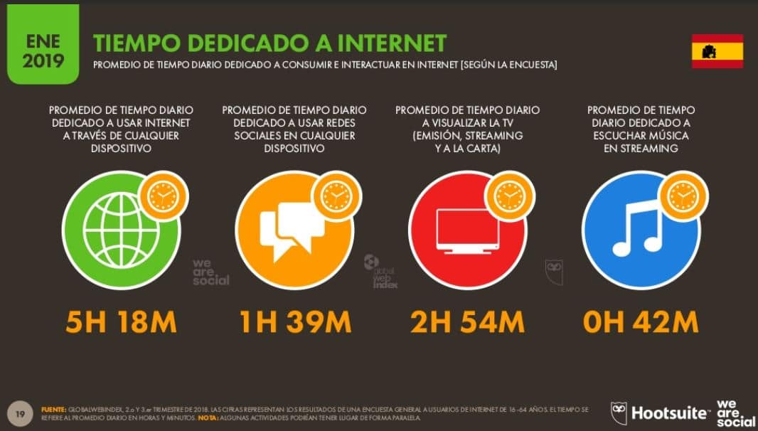 Tiempo dedicado a internet en España