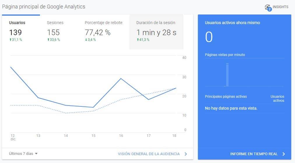 estadisticas importantes de google analytics