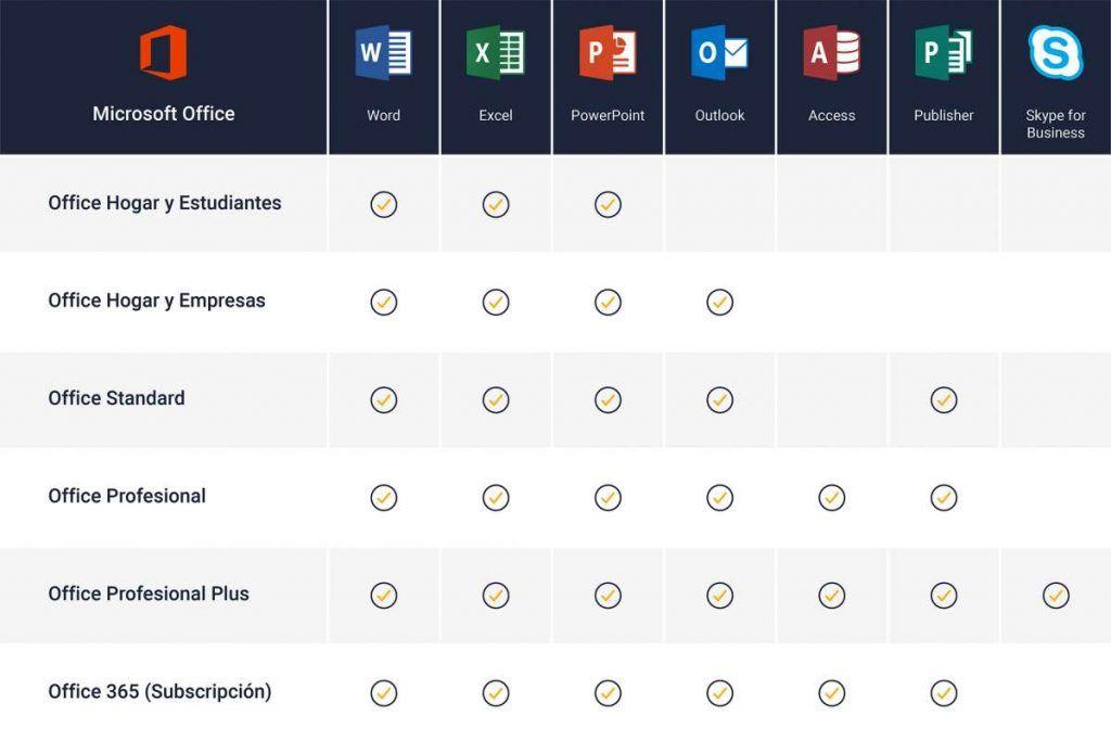 Aplicaciones integradas con diferentes versiones